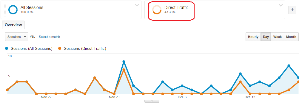 Google analytics graph with additional metrics
