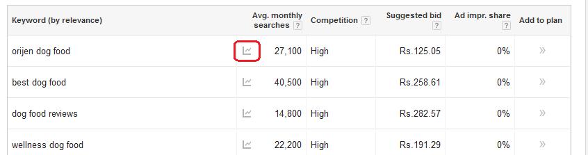 Google keyword tool 7